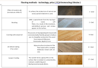Flooring methods - technology price_eur